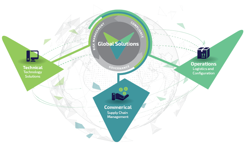 Global Solutions Diagram