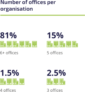 offices-per-organisation