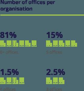 offices-per-organisation